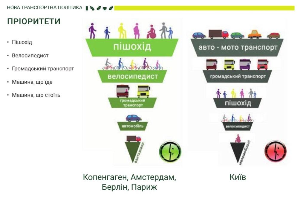 Киев меняет систему приоритетов в транспорте. Теперь основное место отводится человеку, а не автомобилю.
