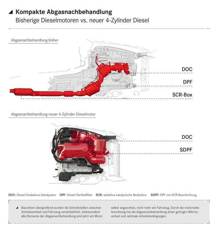 На какие двигатели Mercedes-Benz потратил 3 млрд евро