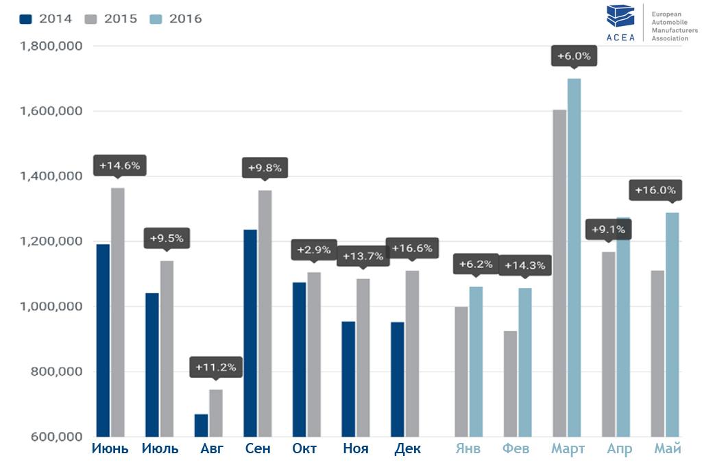 Диаграмма изменения продаж новых автомобилей
