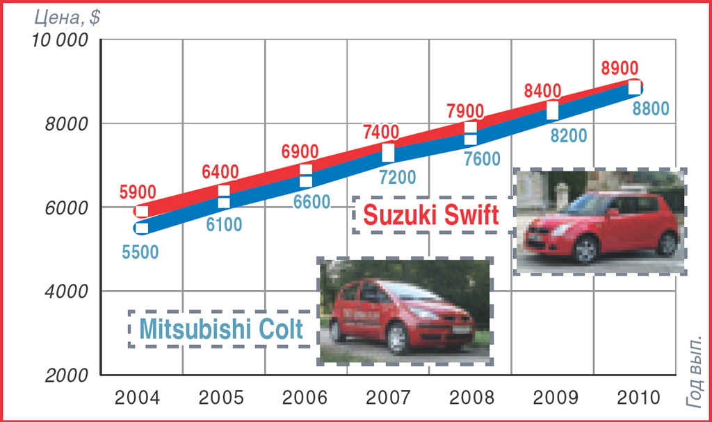 Mitsubishi Colt и Suzuki Swift в Украине