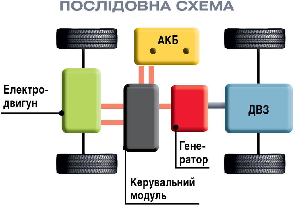 Послідовна схема гібридної силової установки