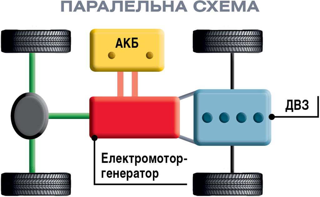 Паралельна схема гібридної силової установки