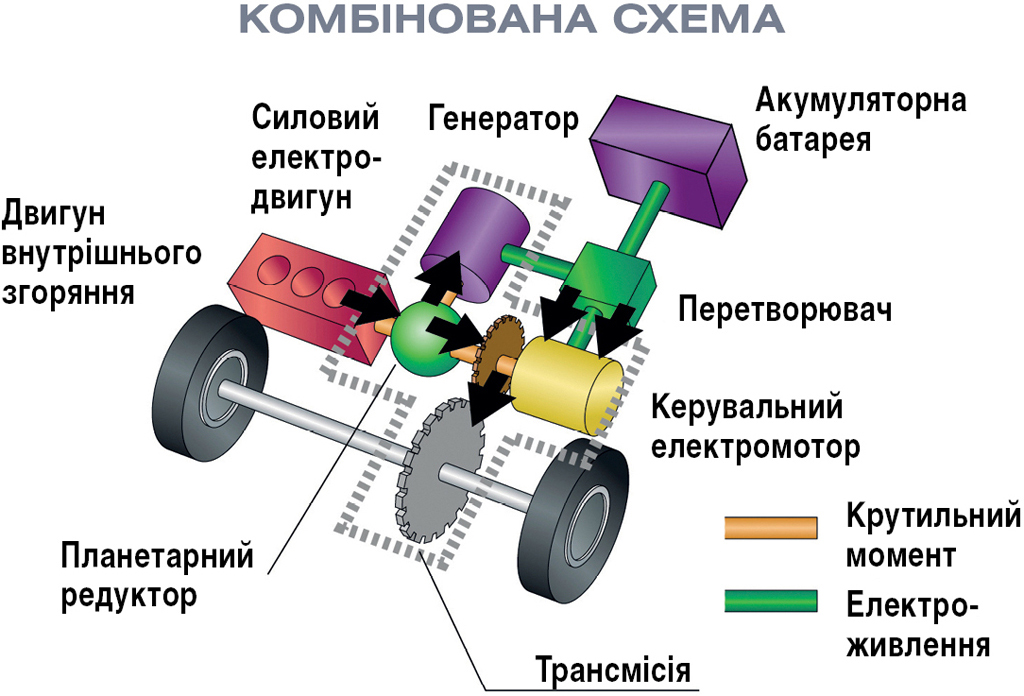 Послідовно-паралельна Послідовна схема гібридної силової установки