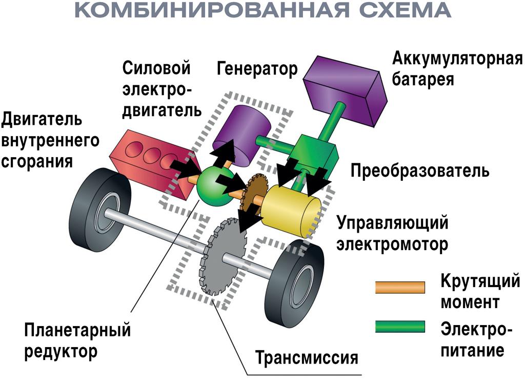 Последовательно-параллельная конструкция гибридной силовой установки