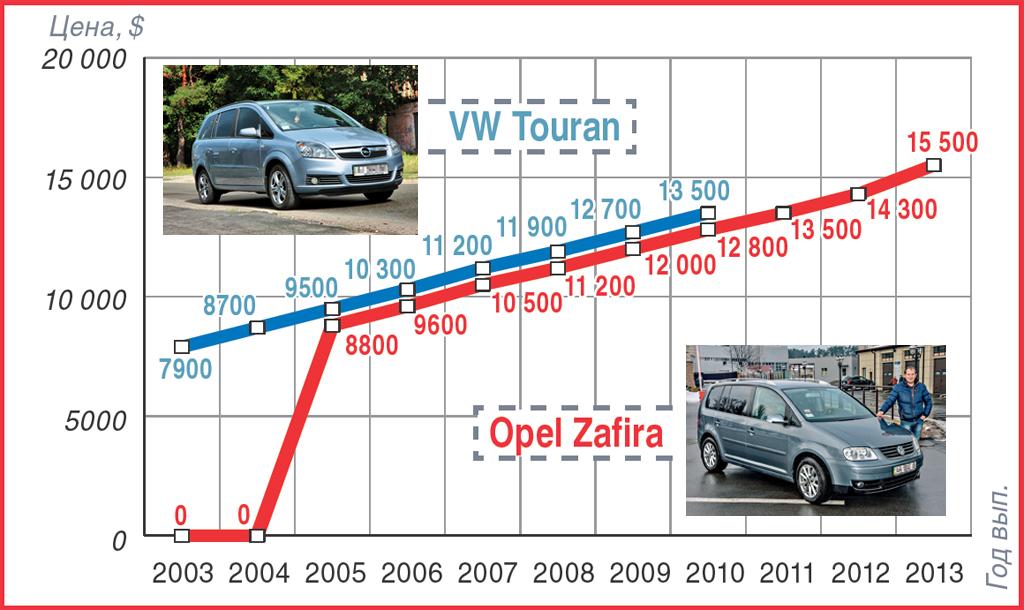 VW Touran_Opel Zafira