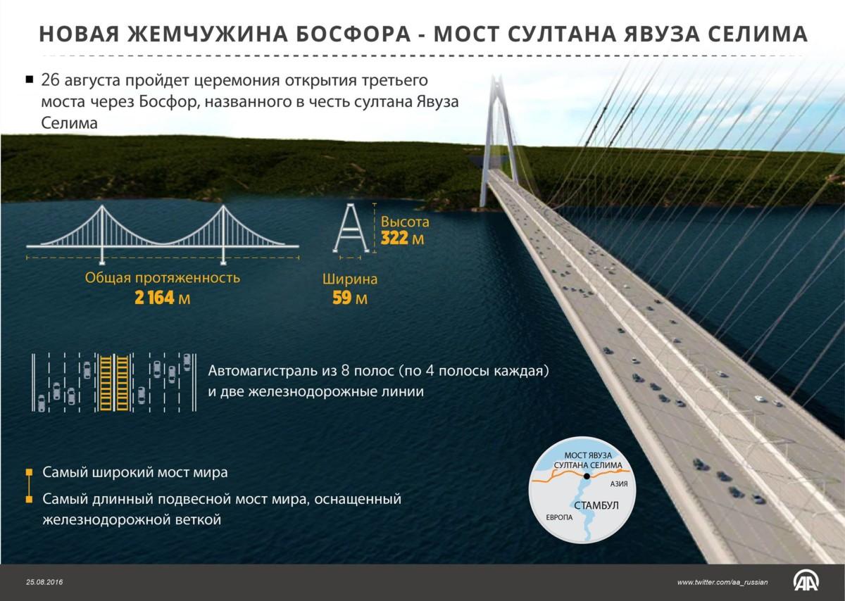 Открыт самый широкий автомобильный мост в мире