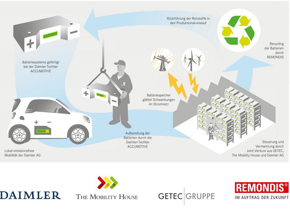 Использованным автомобильным аккумуляторам дали новую жизнь, причем новым способом – создали с их помощью самое большое в мире хранилище электроэнергии такого типа.