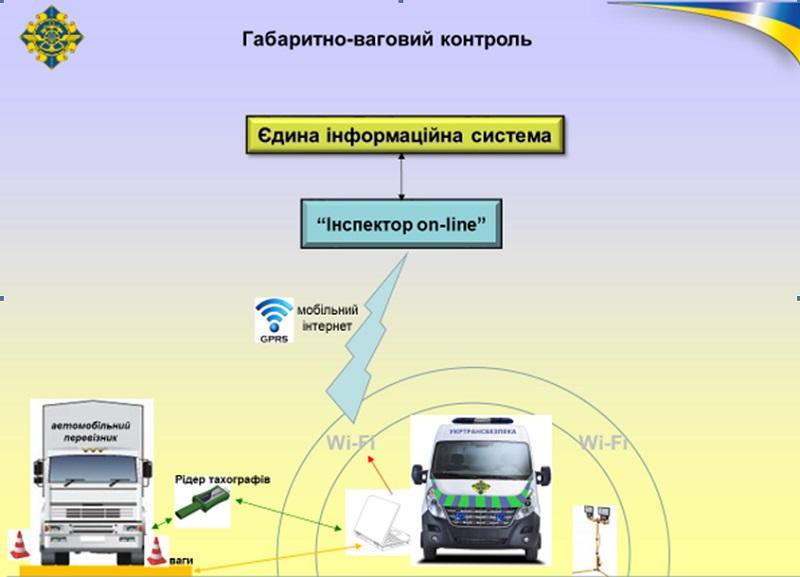 Габаритно-весовой контроль в Украине. Схема проверки на дорогах