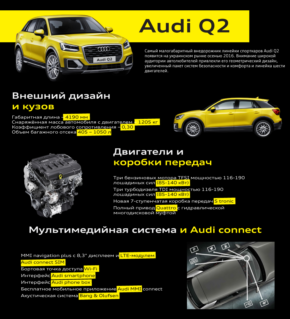 AudiQ2 infografika