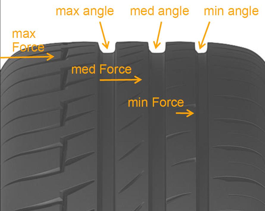 Ассиметричная геометрия центральных продольных каналов протектора повысила противодействие боковым силам в поворотах и при резких маневрах. Это также улучшило управляемость.