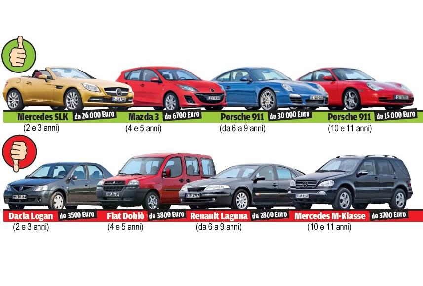 Лучшие б/у автомобили: какие машины с пробегом не ломаются
