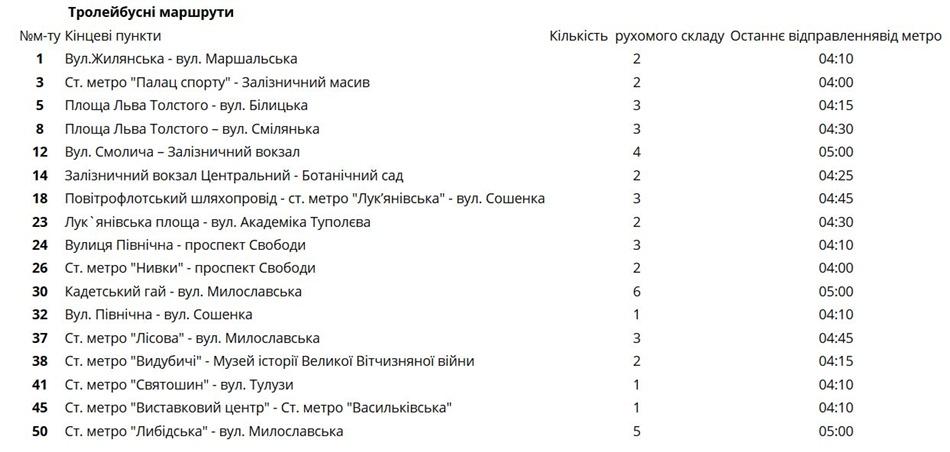 Расписание городского транспорта на Новый год в Киеве