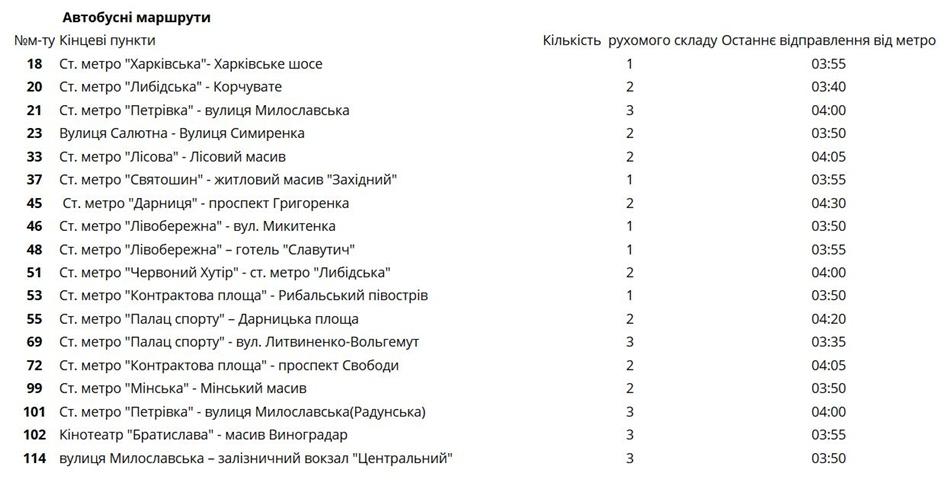 График работы транспорта на Новый год в Киеве