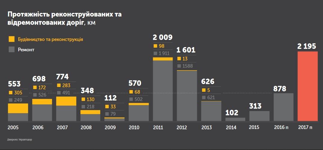 Ремонт дорог в Украине