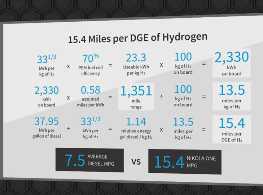 Экономичность водородного тягача по сравнению с дизельным