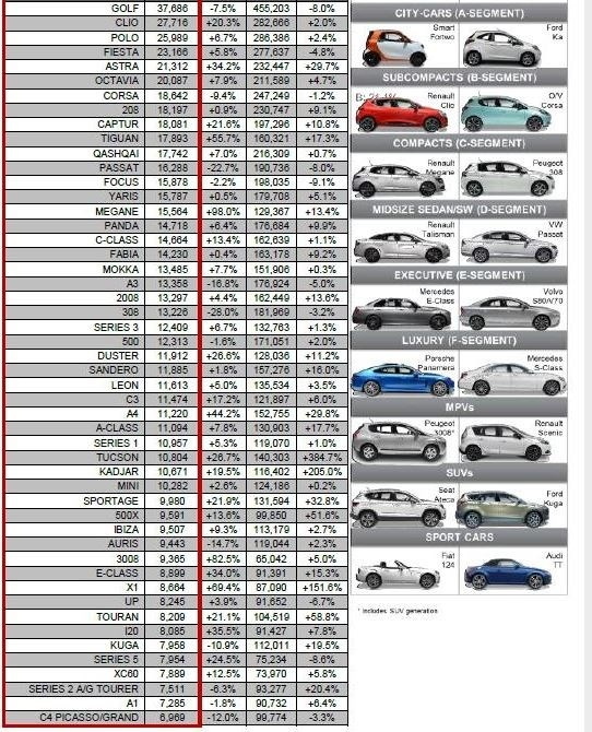 Самые популярные автомобили в Европе 2016