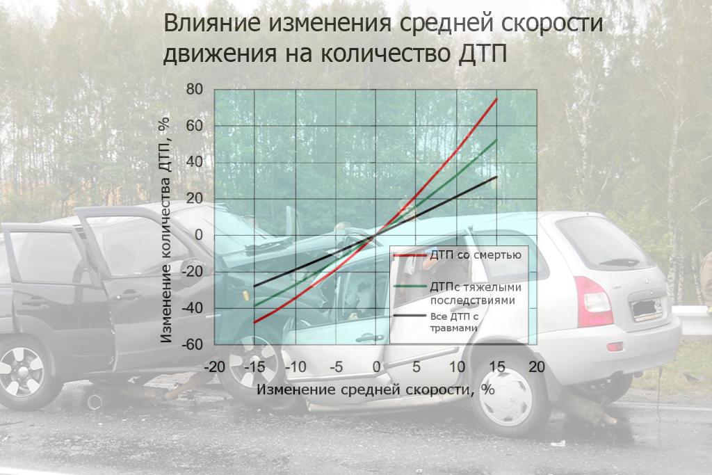 13 12 пдд дтп при привышении скорости встречного транспорта