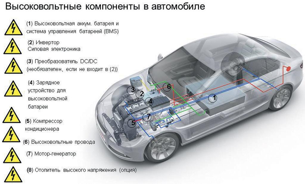 сервисное обслуживание электромобилей и гибридов