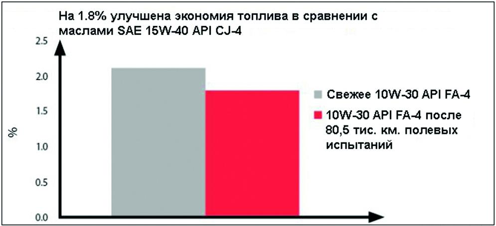 И после 80 тыс. км масло DURON API FA-4 обеспечивает до 1,8% экономии топлива.