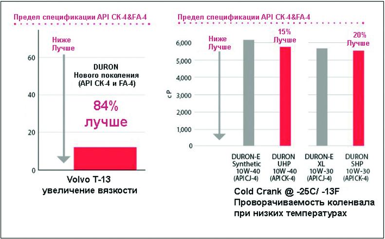 Масло DURON API CK-4 значительно снижает износа ГРМ двигателя.