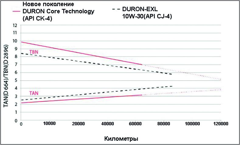 Продление сроков службы масла DURON нового поколения увеличивает интервалы его замены.