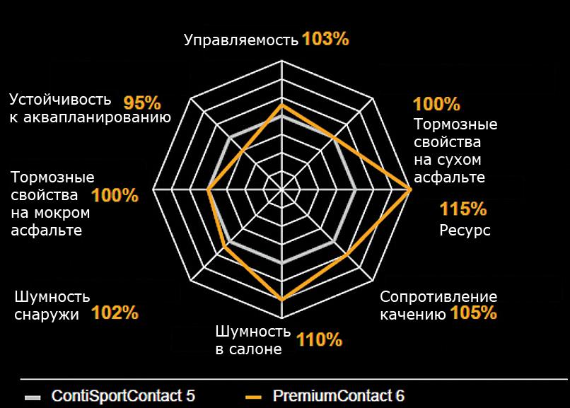Шина Continental Premium Contact 6