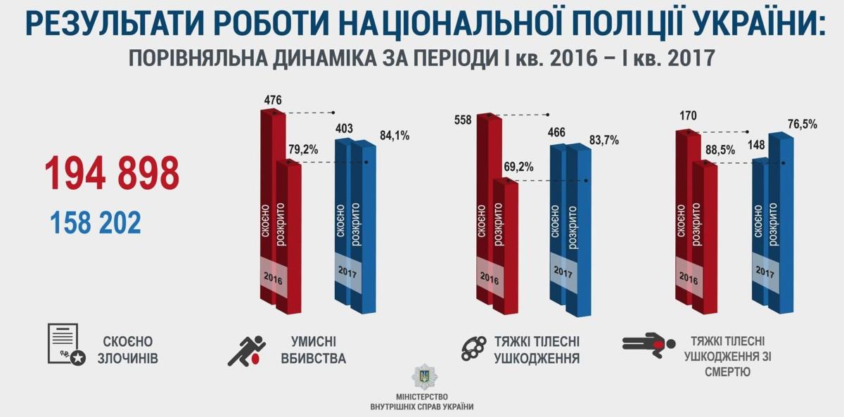 Тяжких преступлений в Украине стало меньше, а раскрываемость выше. Инфографика