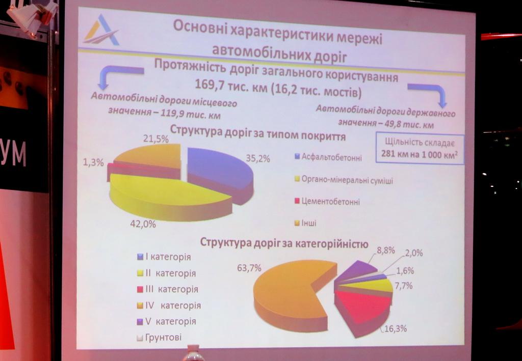 Общая протяженность автомобильных дорог общего пользования в Украине