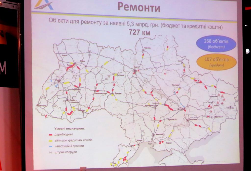 Ремонт за 5,3 млрд грн