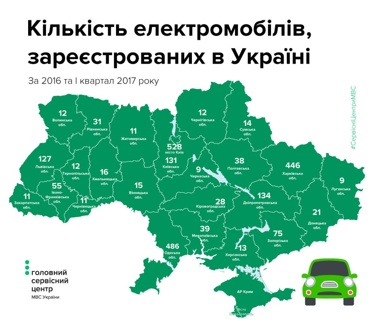 Названы самые популярные электромобили в Украине