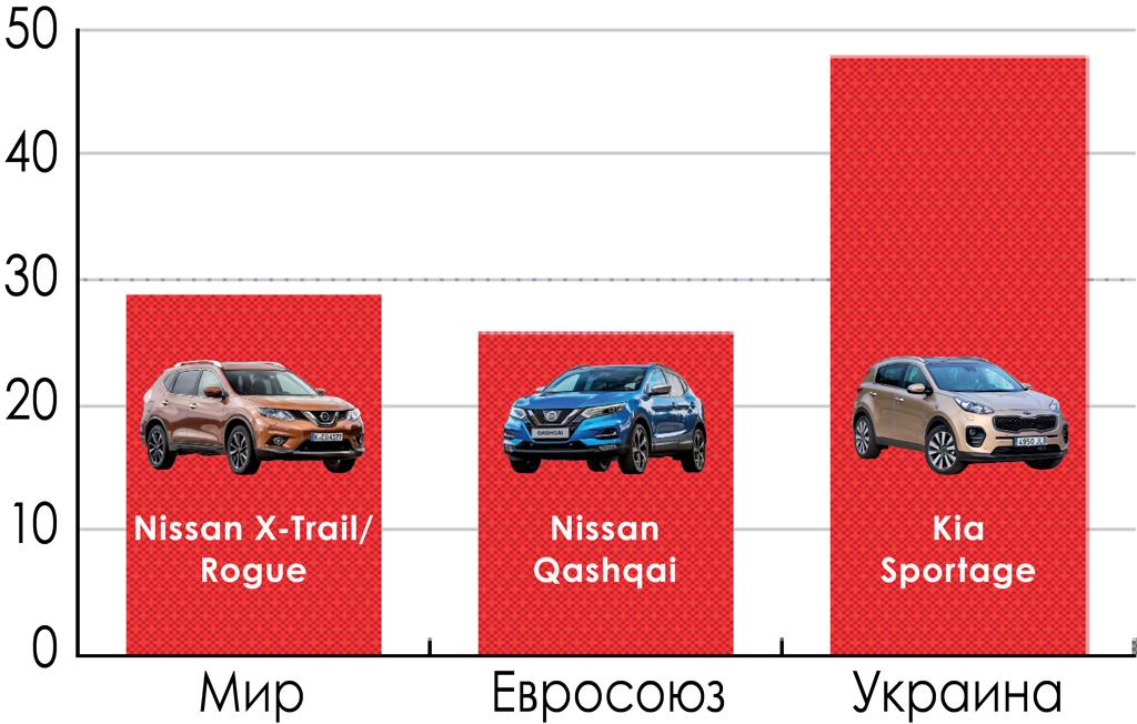 продажи SUV