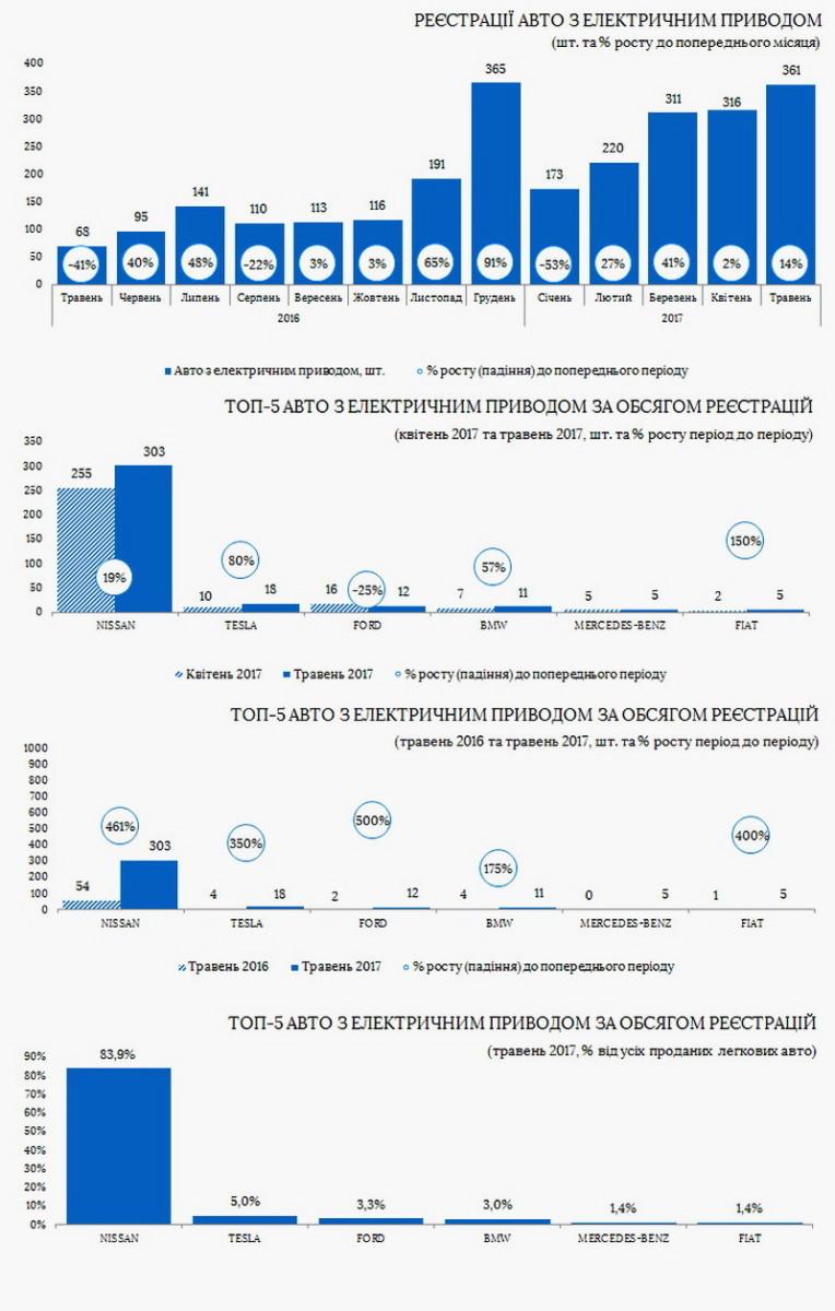 Продажи электромобилей в Украине