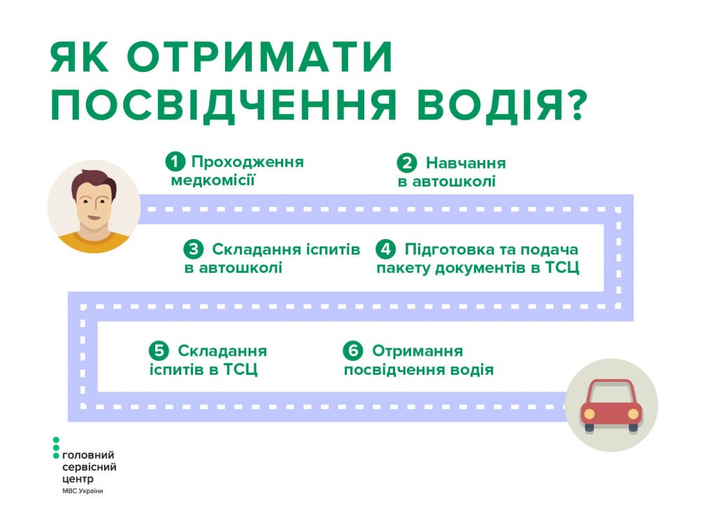 Как украинцы будут сдавать на права с 1 июля