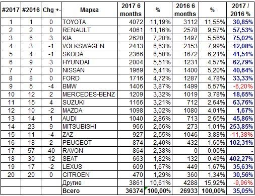 самые-популярные-автомобили-в-украине-6-месяцев-2017