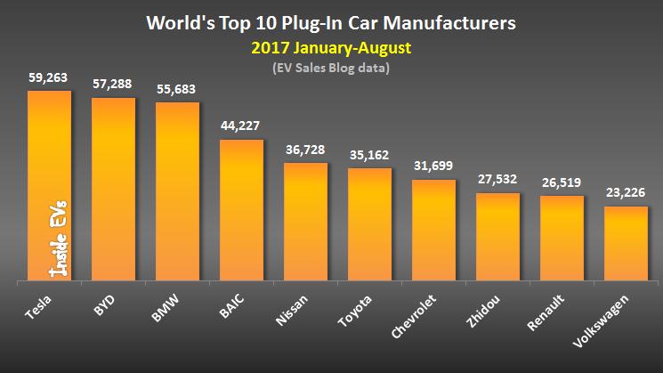 Самые популярные электромобили и подзаряжаемые гибриды 2017 года