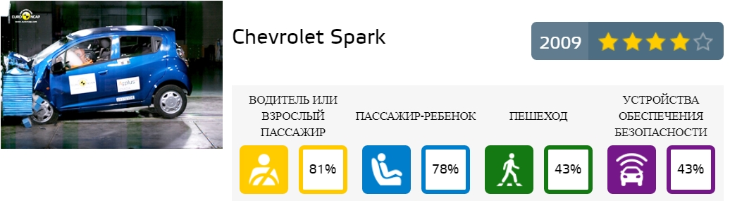 spark crash