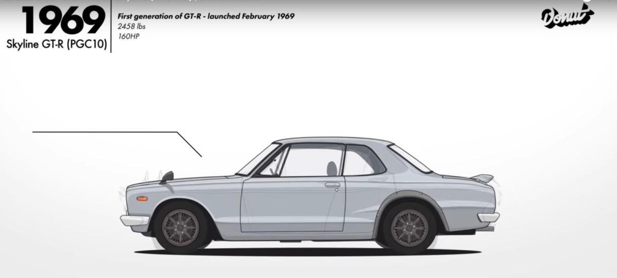 Эволюцию легендарного Nissan Skyline за две минуты (видео)