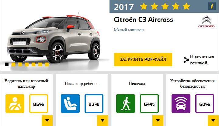 Euro NCAP провел краш-тесты 6-ти новых кроссоверов