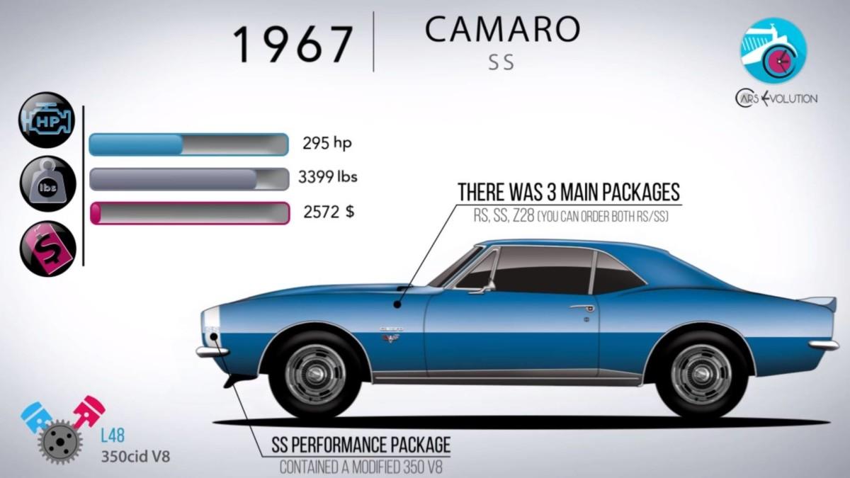 Вся история Chevrolet Camaro за 5 минут (видео)