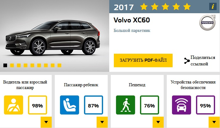 Восемь автомобилей прошли краш-тесты EuroNCAP