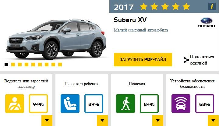 Восемь новых моделей прошли краш-тесты EuroNCAP
