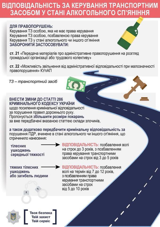 Какие штрафы в Украине больше всего пугают автомобилистов
