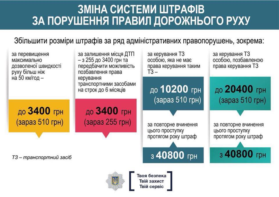 Изменения в ПДД Украины – главные новости 2017
