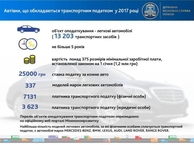 Налог на роскошь: владельцы элитных авто пополнили бюджет на 226 миллионов