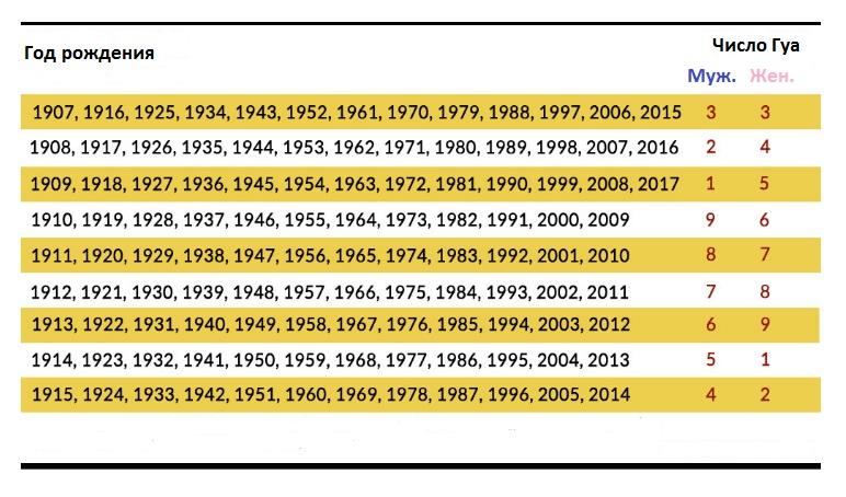 Цвет авто по фэн-шуй расчет числа Гуа в зависимости от года рождения