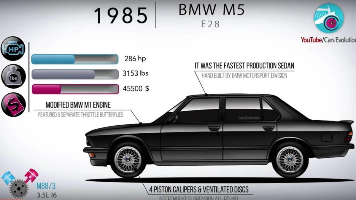 Эволюцию БМВ M5 показали наччетырёхминутном видео