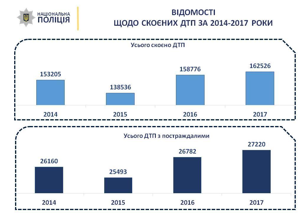 Нацполиция опубликовала страшную статистику ДТП в Украине за 2017 год