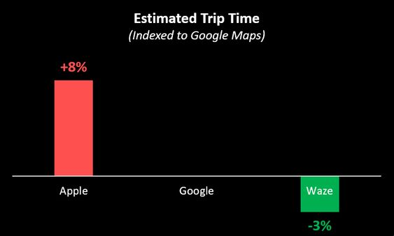 Apple Maps, Google Maps or Waze – the promised travel time