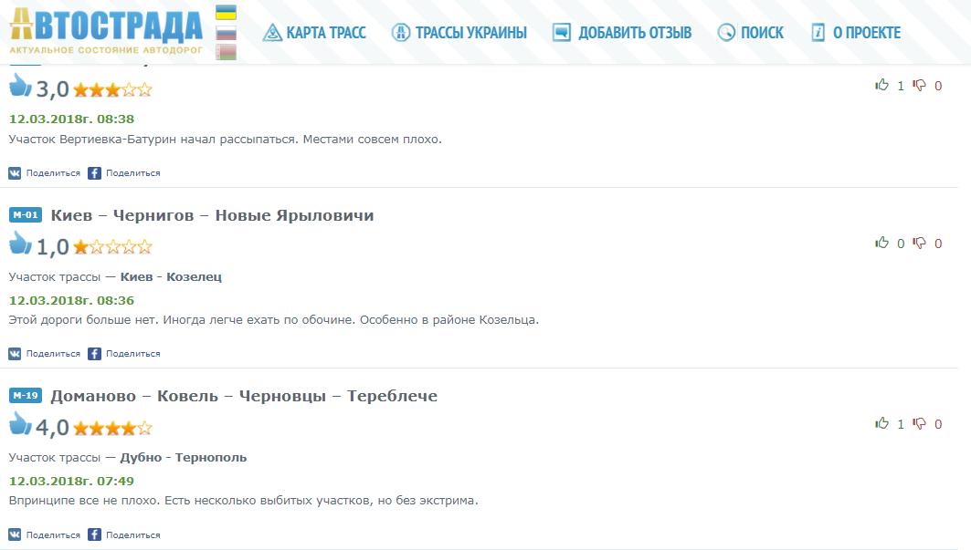 ямы на дорогах украины