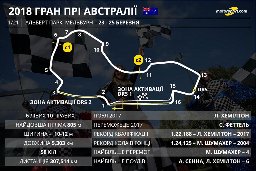 Гран при Австралии Ф1